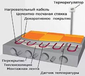 датчик системы нагревательных матов