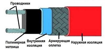 Как устроен греющий кабель теплого пола