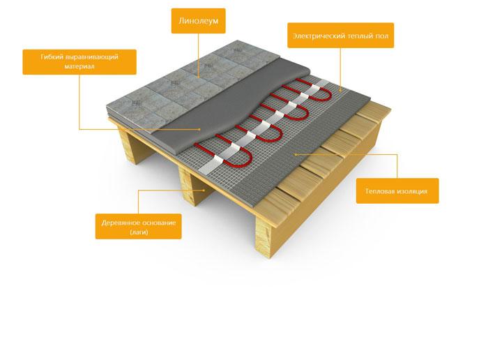 утеплитель под линолеум на деревянный пол