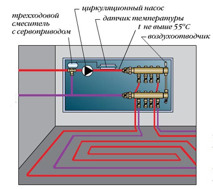 Схема установки теплого водяного пола от печи