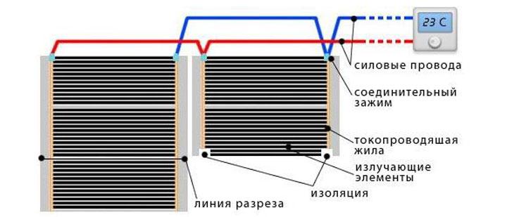 Технология укладки инфракрасных систем