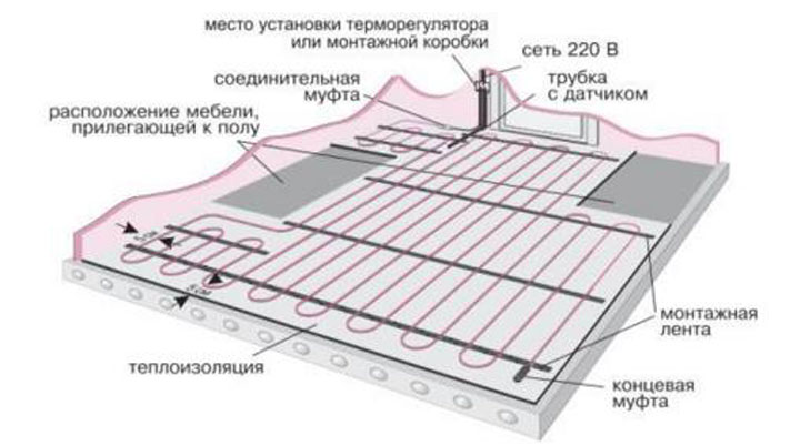 Схема монтажа теплого пола электрического: укладка кабеля