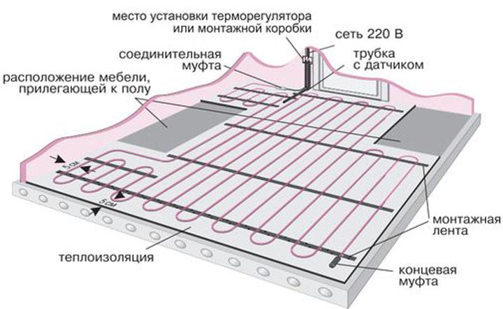 плюсы и минусы электрического теплого пола