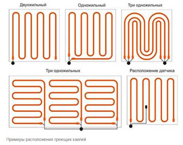 примеры расположения греющих кабелей
