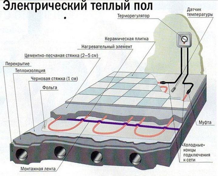 Схема установки электрического кабельного пола