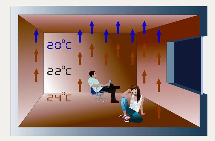 Схематическое изображение распределения температуры
