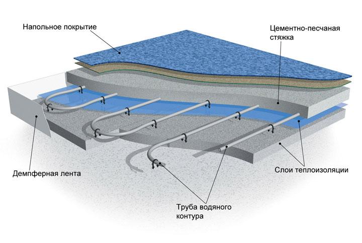 Схематическое изображение водяного теплого пола