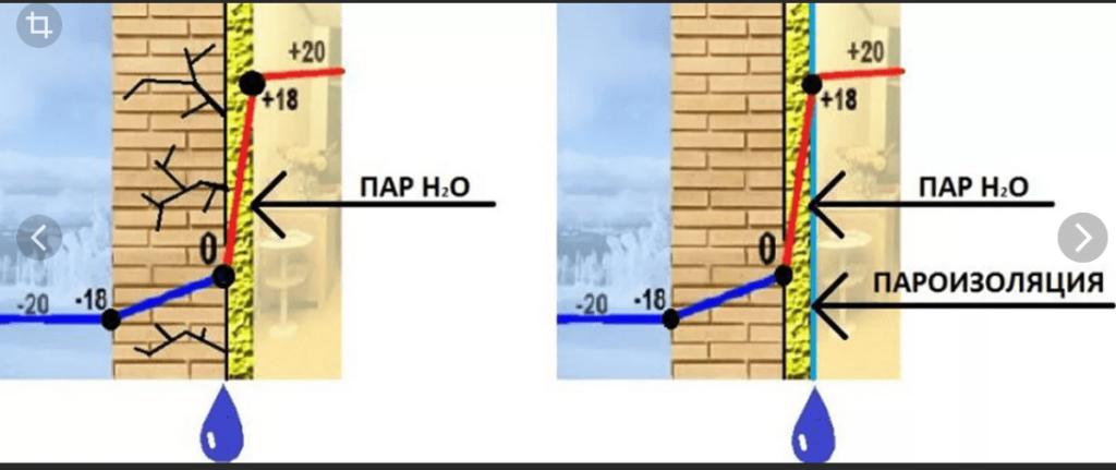 Последствия точки росы для стен