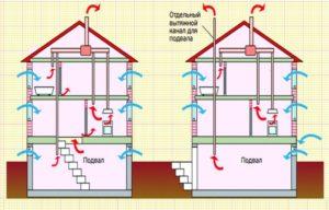 Слабая вентиляция в доме