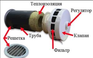 Строение и принцип работы приточного клапана